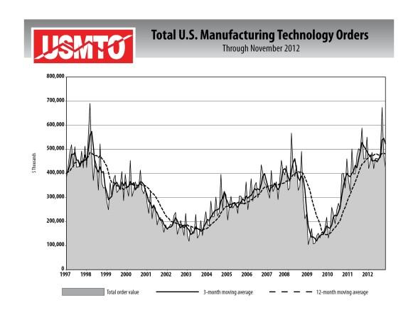 AMT graph