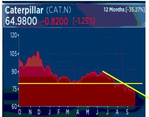 A CNBC chart clearly depicts the recent Caterpillar plunge from a market perspective.