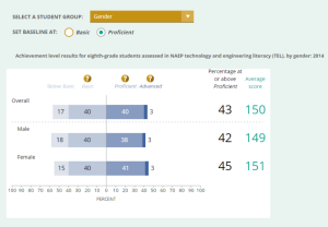 A recent survey shows off young girls' engineering prowess. —The National Assessment of Educational Progress image