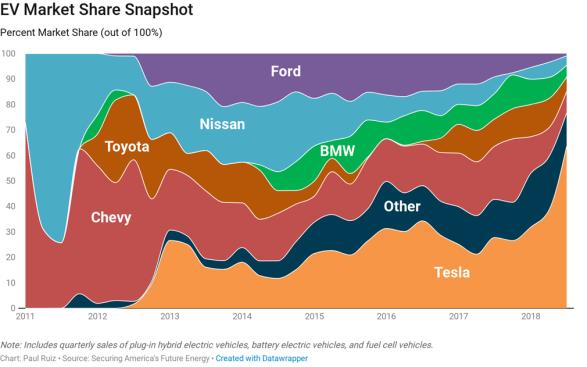 market-share-snapshot