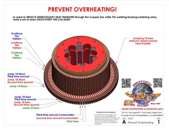 prevent overheating