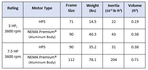 HPS Inertia Ratings table